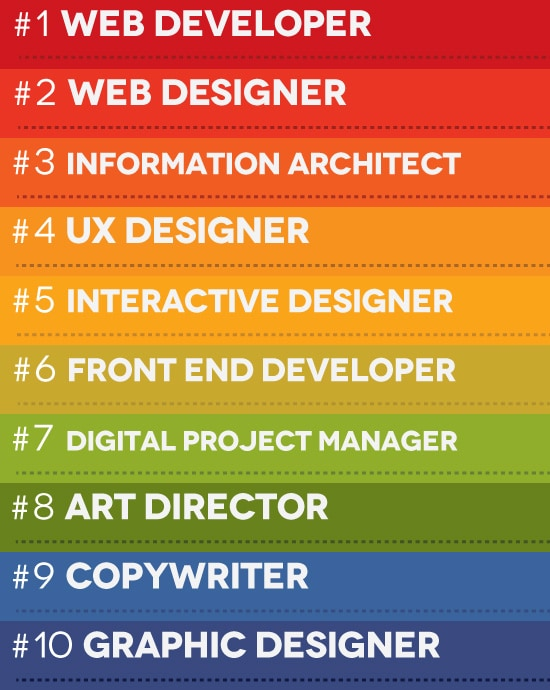 introducing the salary guide for the 10 hottest digital creative jobs