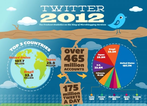 Twitter has over 465 million accounts and 175 million tweets every day