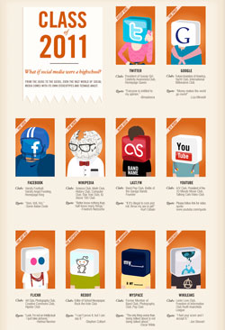 An infographic showing Social Medias as the 'Class of 2011', and their many niches