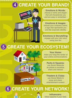 Piece of an infographic -- create your brand, create your ecosystem, create your network
