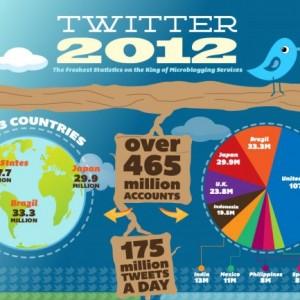 twitter-social-media-job-infographic