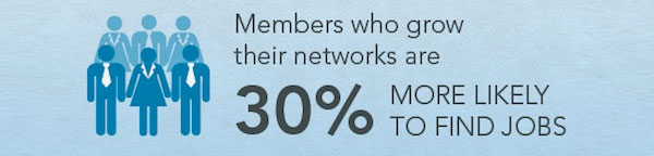 Members who grow their LinkedIn networks are 30% more likely to find jobs.