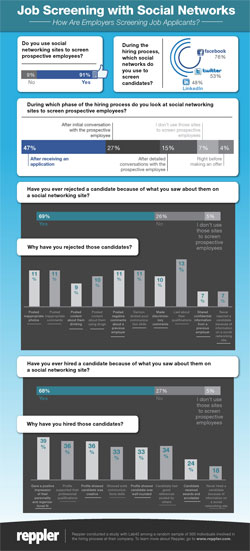An infographic with job screeening statistics across social media networks by recruiters.