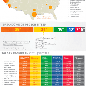 PPC-Jobs-Salary-Guide
