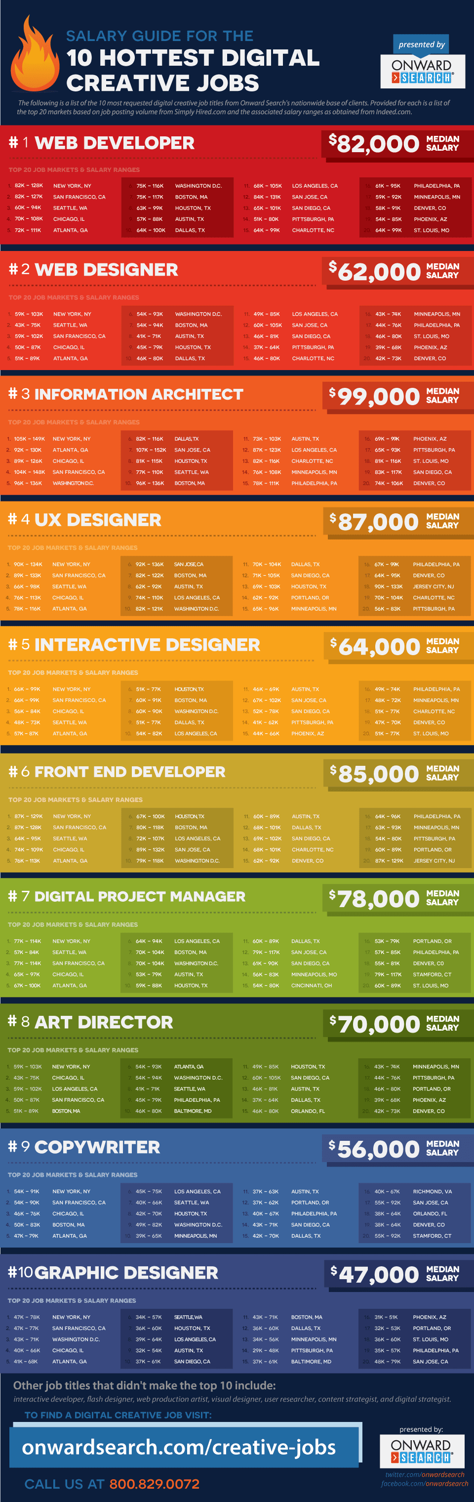 Digital Creative Jobs Salary Guide Salary Guide for the 10 Hottest Digital Creative Jobs [Infographic]