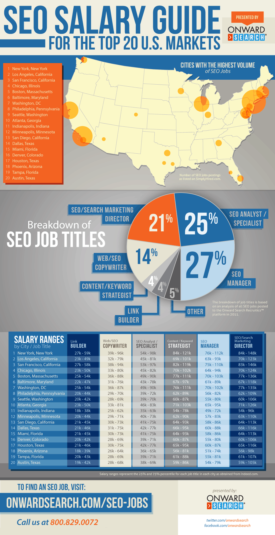 SEO Salary and Job Market Guide