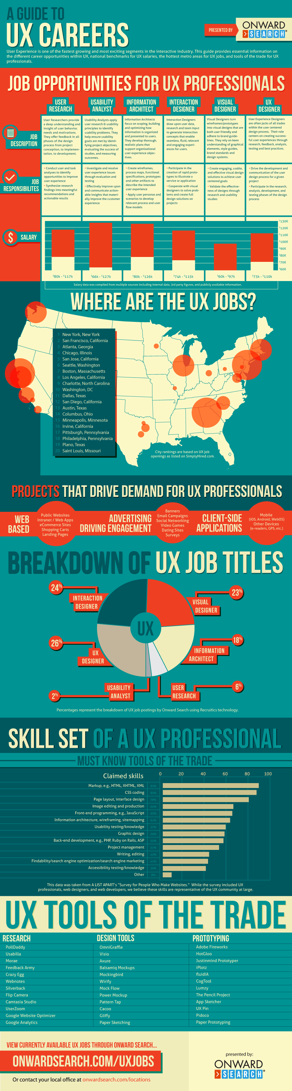 ux careers guide onward search a guide to ux jobs