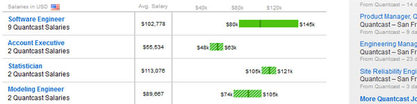 A list of reported salaries by quantcast employees