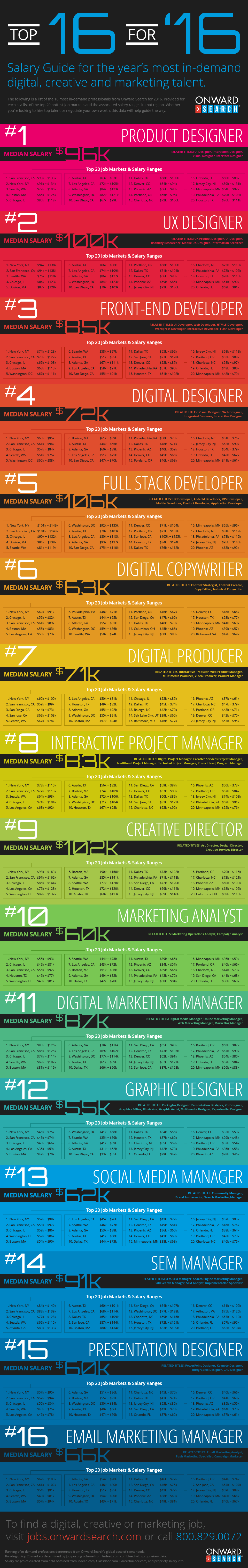 Digital & Creative Salary Guide for 2016