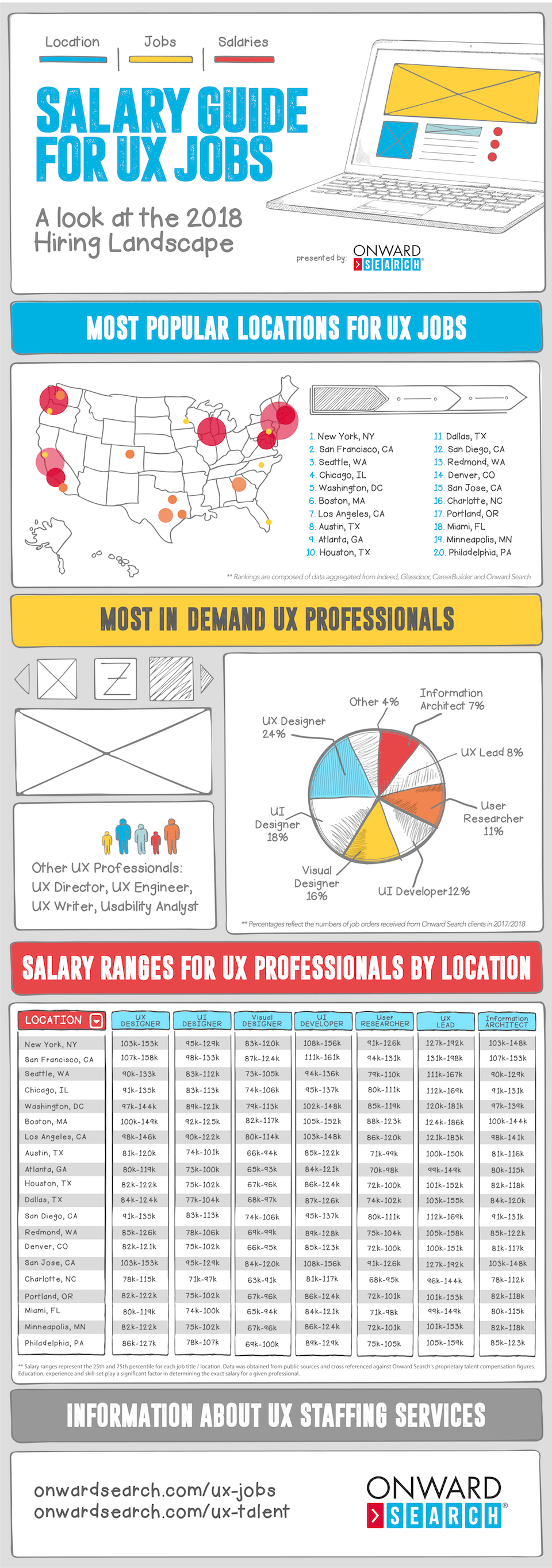 Ux Salary Guide Infographic Onward Search